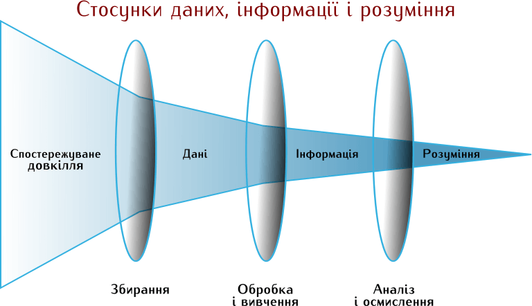 Адаптовано з: U.S. Joint Chiefs of Staff diagram of the relationship between data, information and intelligence JP2-0, 2013.