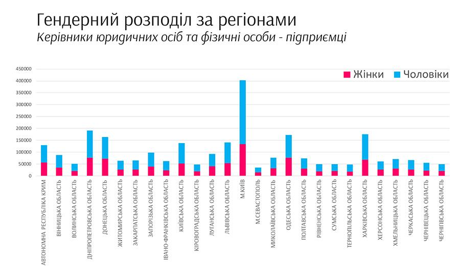 chart4-region